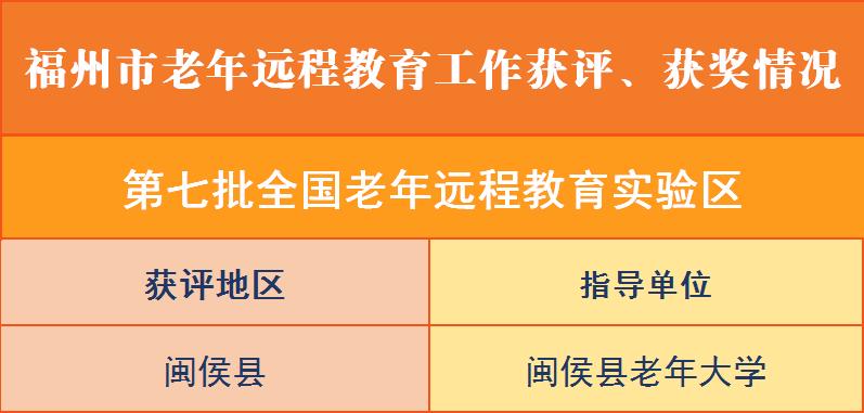 喜讯:福州市老年远程教育工作在